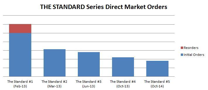 Capture_StandardDMsales